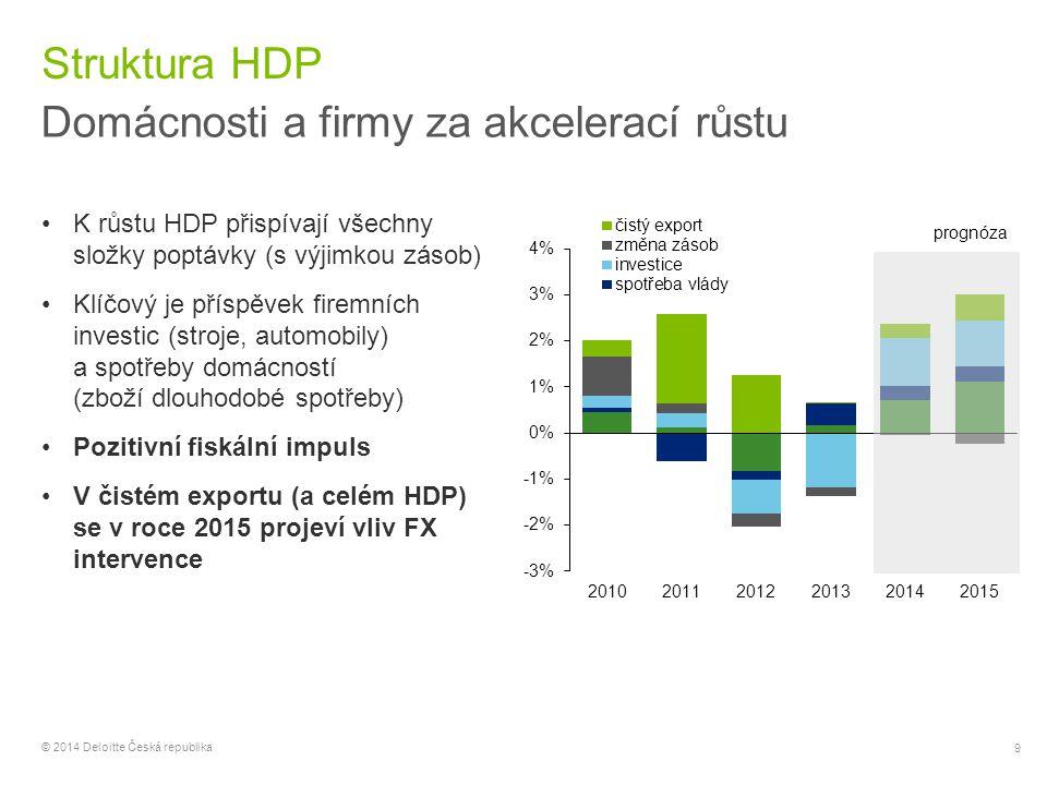 Domácnosti a firmy za akcelerací růstu