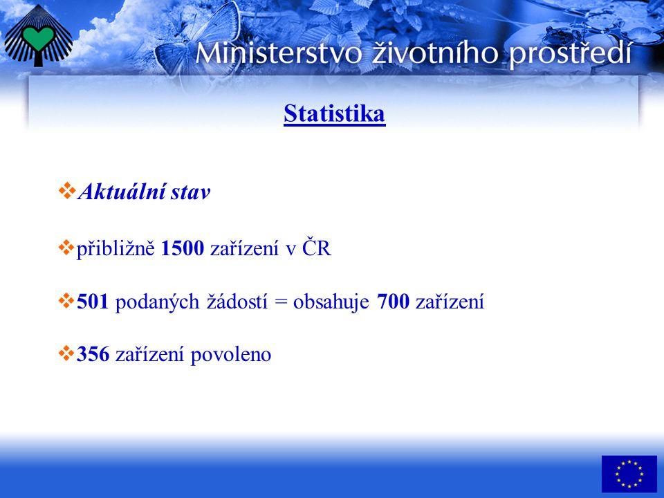 Statistika Aktuální stav přibližně 1500 zařízení v ČR