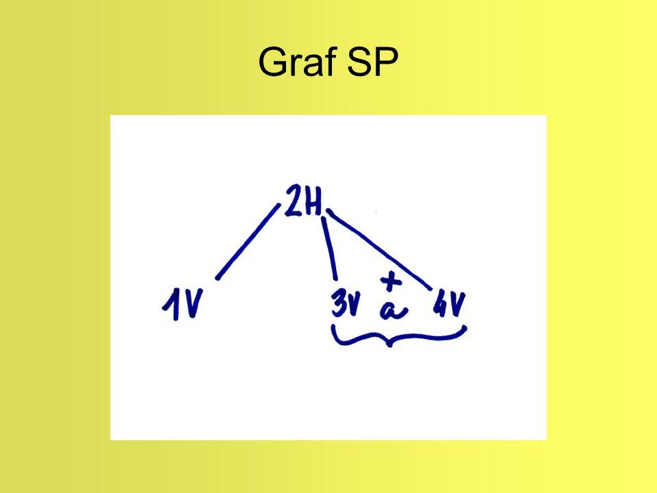 Graf SP