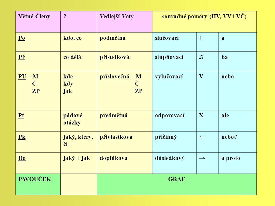 souřadné poměry (HV, VV i VČ)