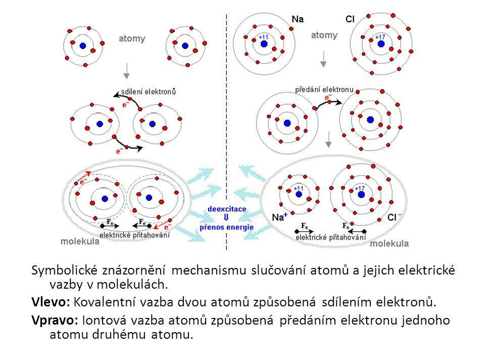 Symbolické znázornění mechanismu slučování atomů a jejich elektrické vazby v molekulách.