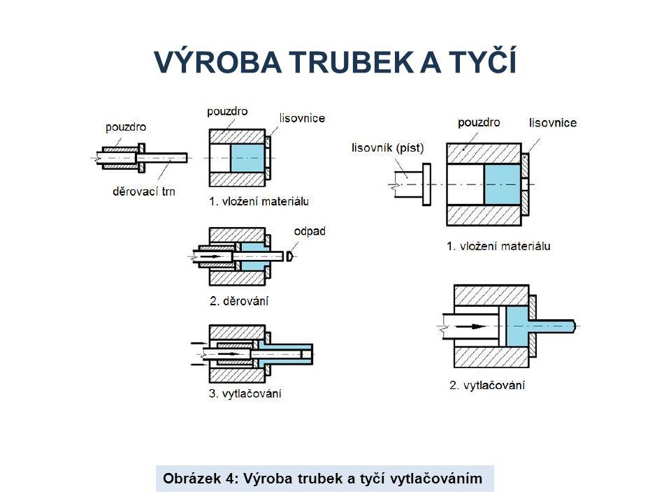 Výroba trubek a tyčí Obrázek 4: Výroba trubek a tyčí vytlačováním