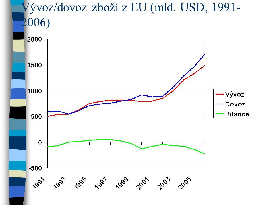 Vývoz/dovoz zboží z EU (mld. USD, 1991-2006)