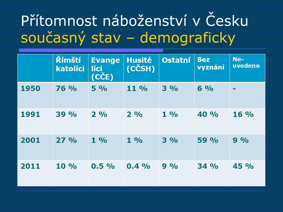 Přítomnost náboženství v Česku současný stav – demograficky