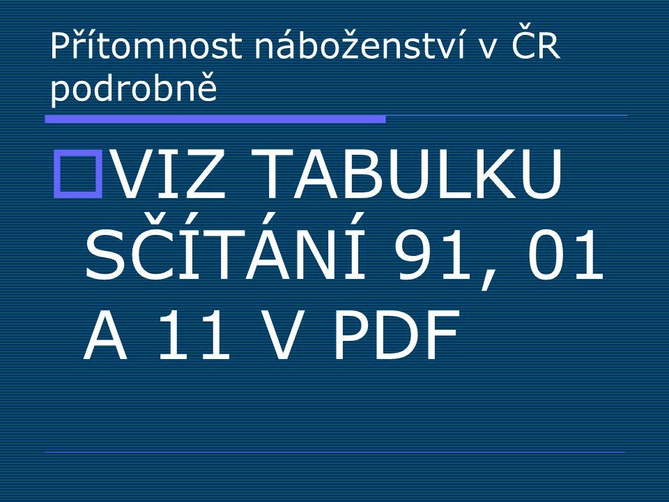 Přítomnost náboženství v ČR podrobně