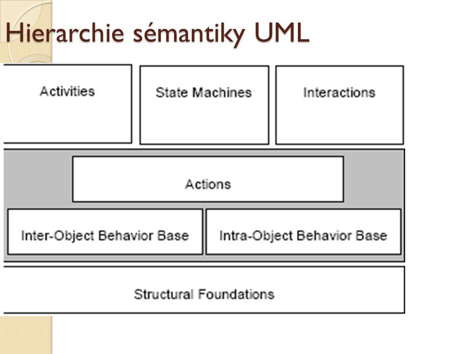 Hierarchie sémantiky UML