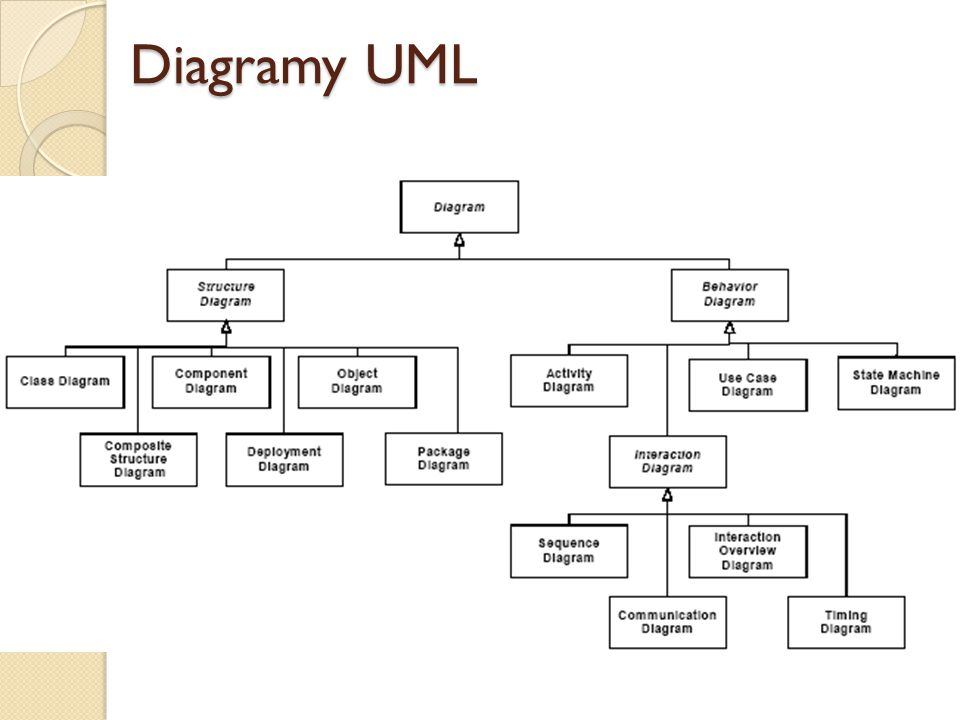 Diagramy UML