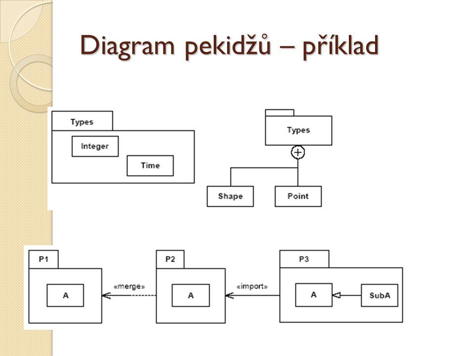 Diagram pekidžů – příklad