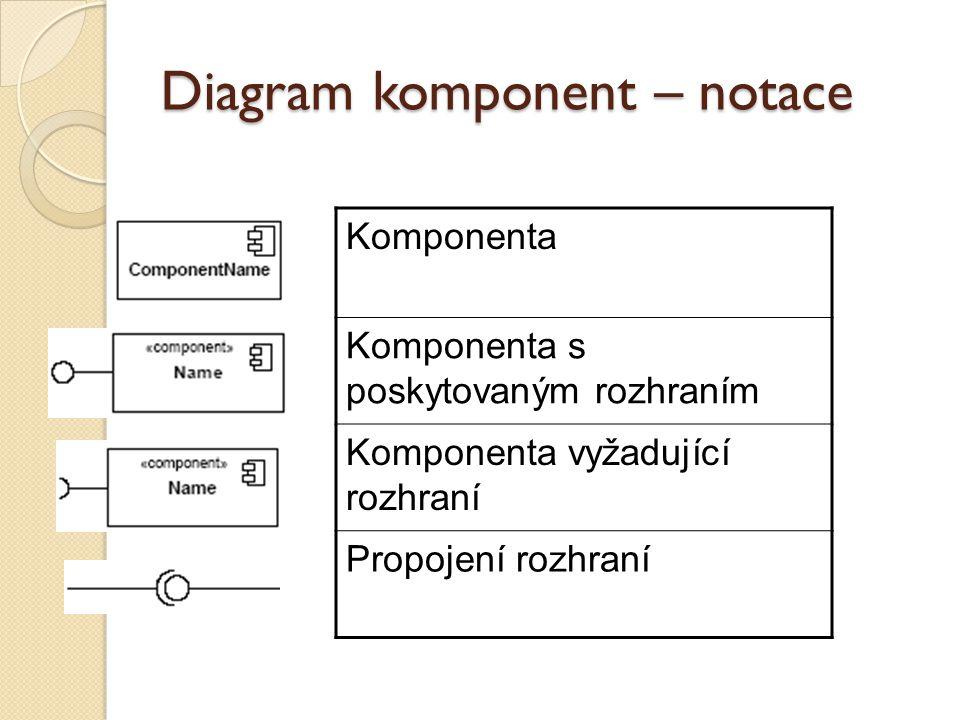 Diagram komponent – notace