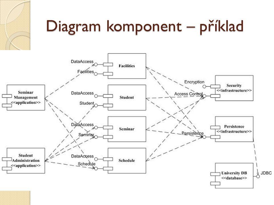 Diagram komponent – příklad