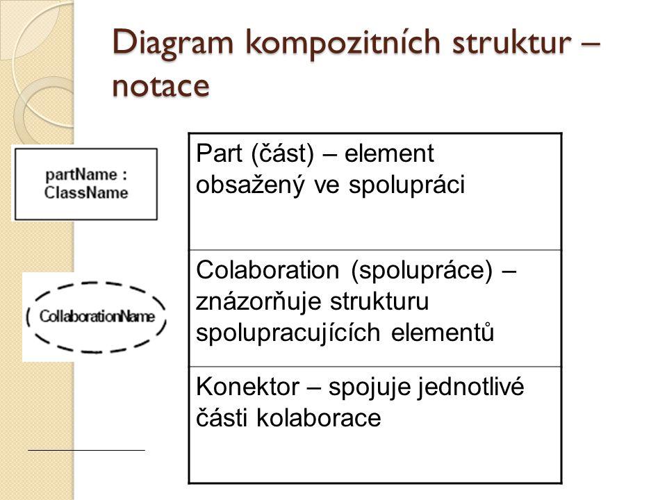 Diagram kompozitních struktur – notace