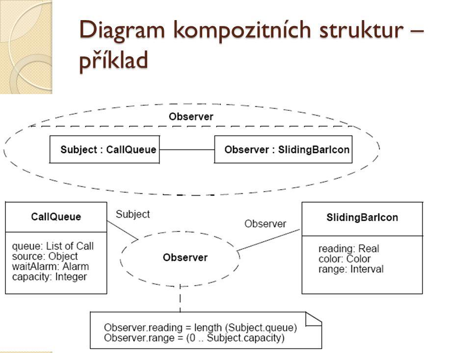Diagram kompozitních struktur – příklad