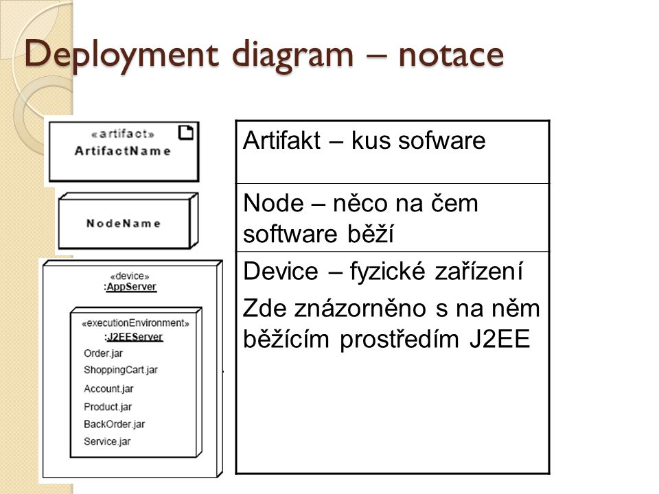 Deployment diagram – notace