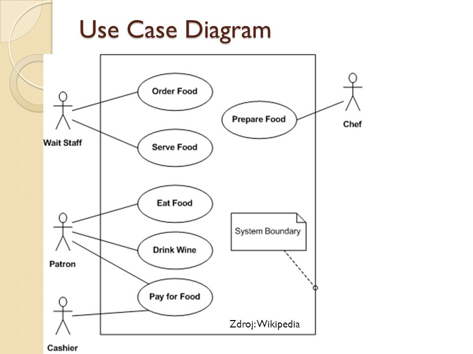 Use Case Diagram Zdroj: Wikipedia