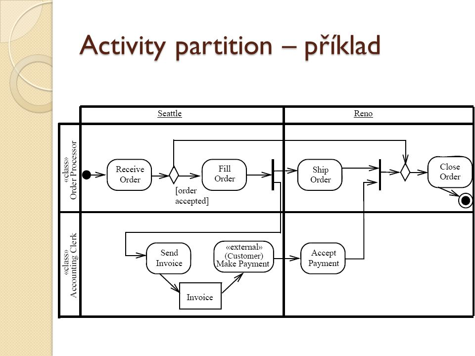 Activity partition – příklad