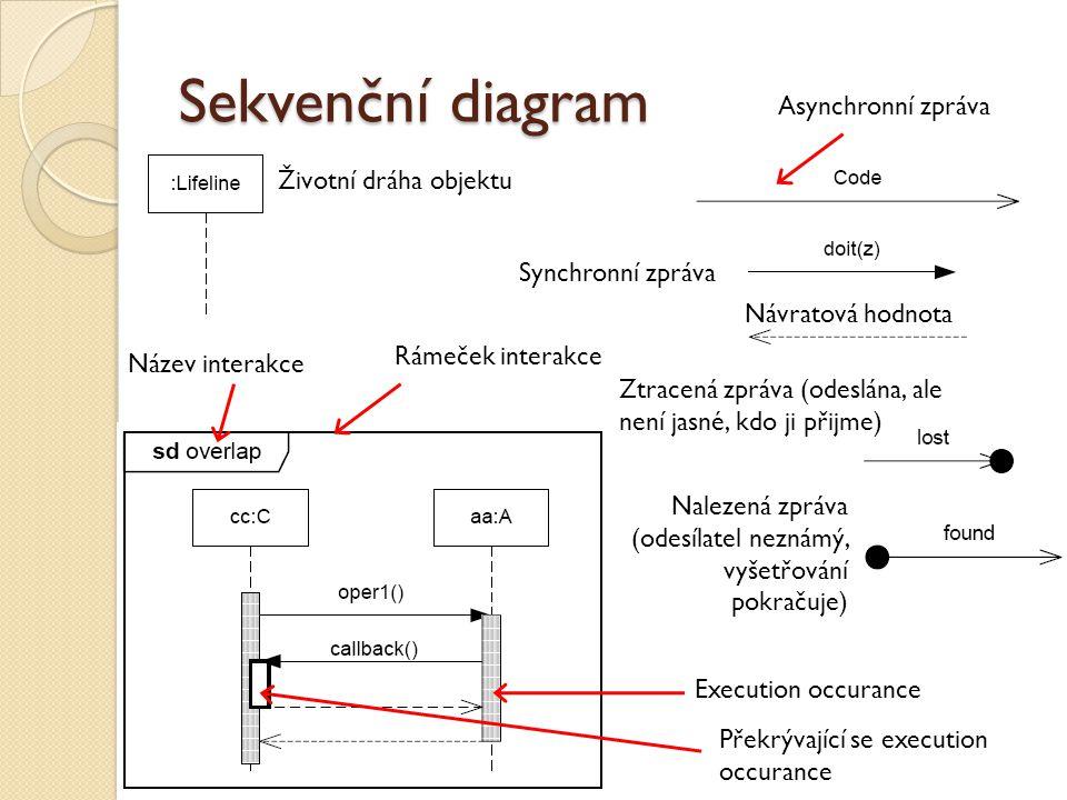 Sekvenční diagram Asynchronní zpráva Životní dráha objektu
