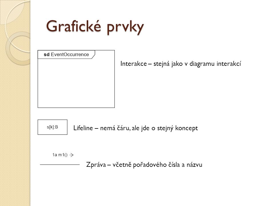 Grafické prvky Interakce – stejná jako v diagramu interakcí