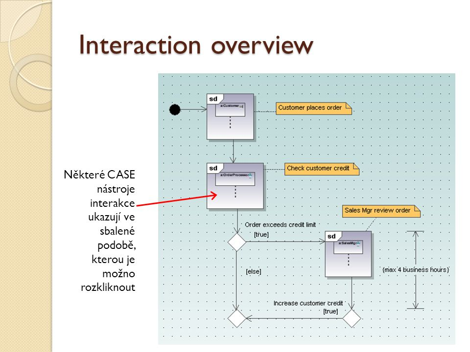 Interaction overview Některé CASE nástroje interakce ukazují ve sbalené podobě, kterou je možno rozkliknout.
