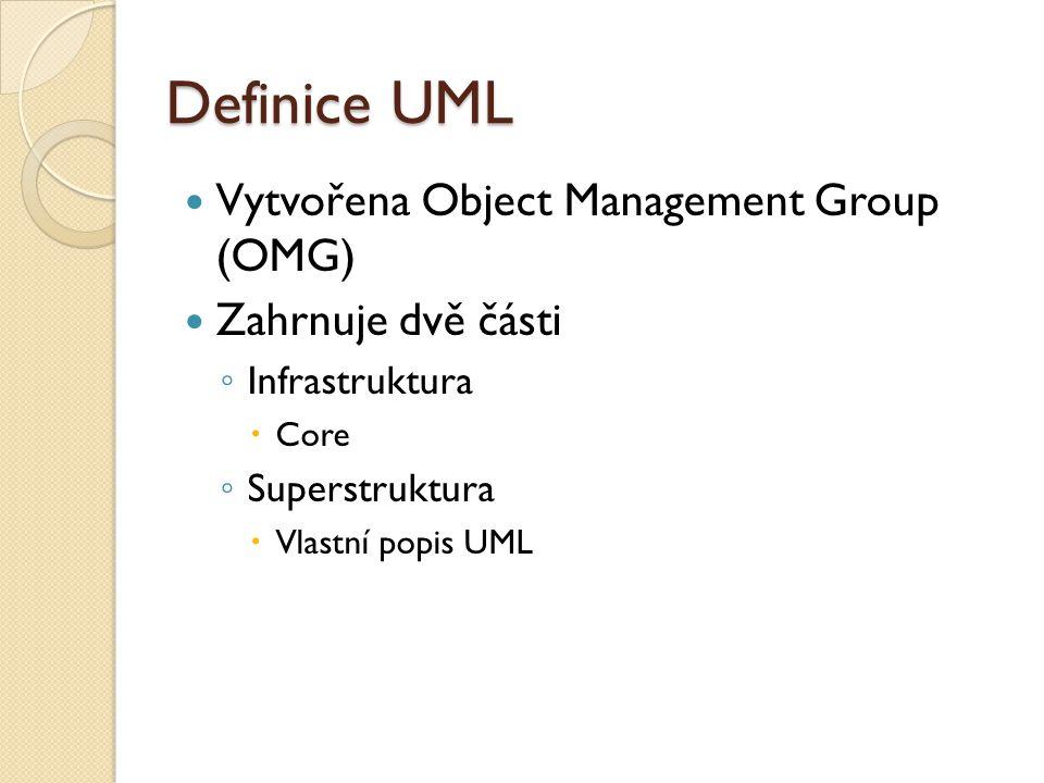 Definice UML Vytvořena Object Management Group (OMG)