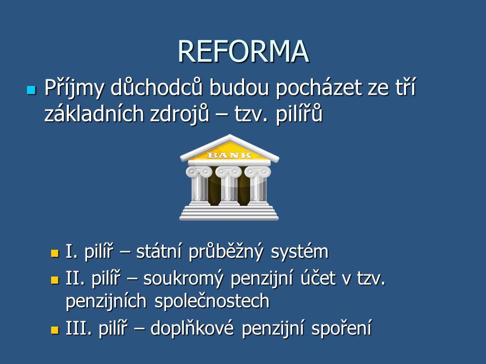 REFORMA Příjmy důchodců budou pocházet ze tří základních zdrojů – tzv. pilířů. I. pilíř – státní průběžný systém.