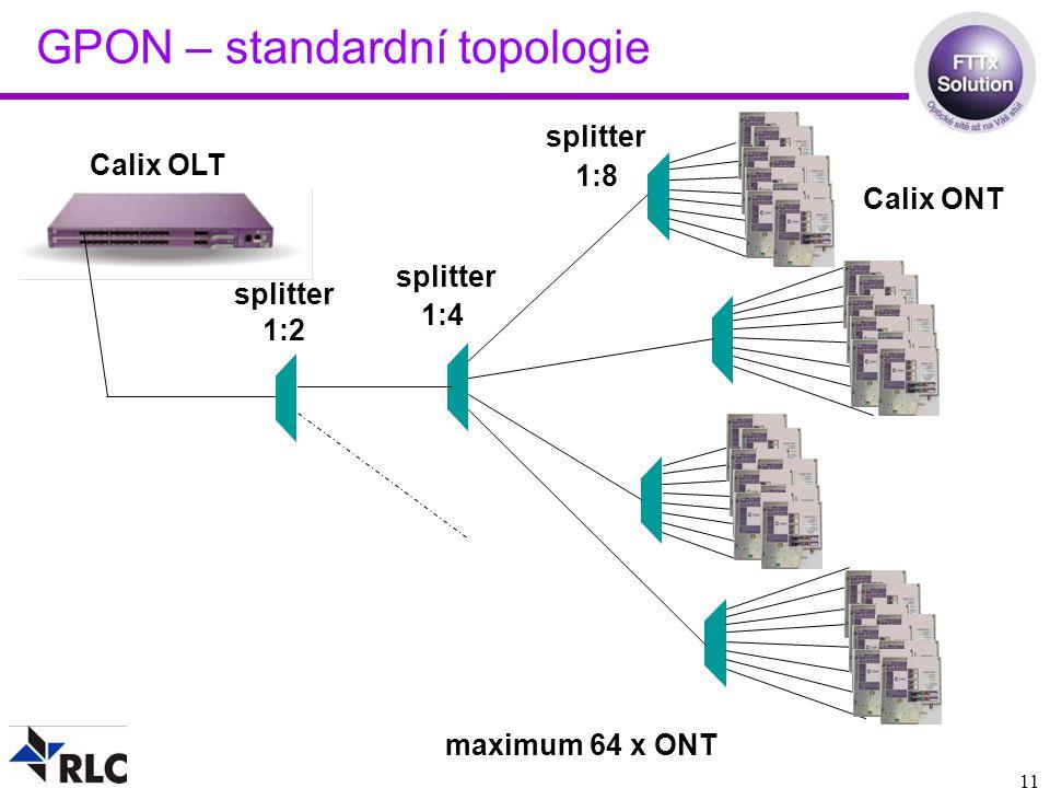 GPON – standardní topologie