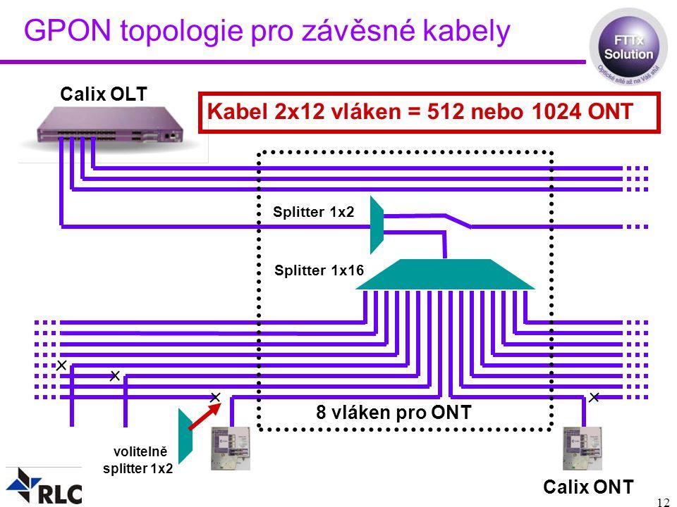 GPON topologie pro závěsné kabely