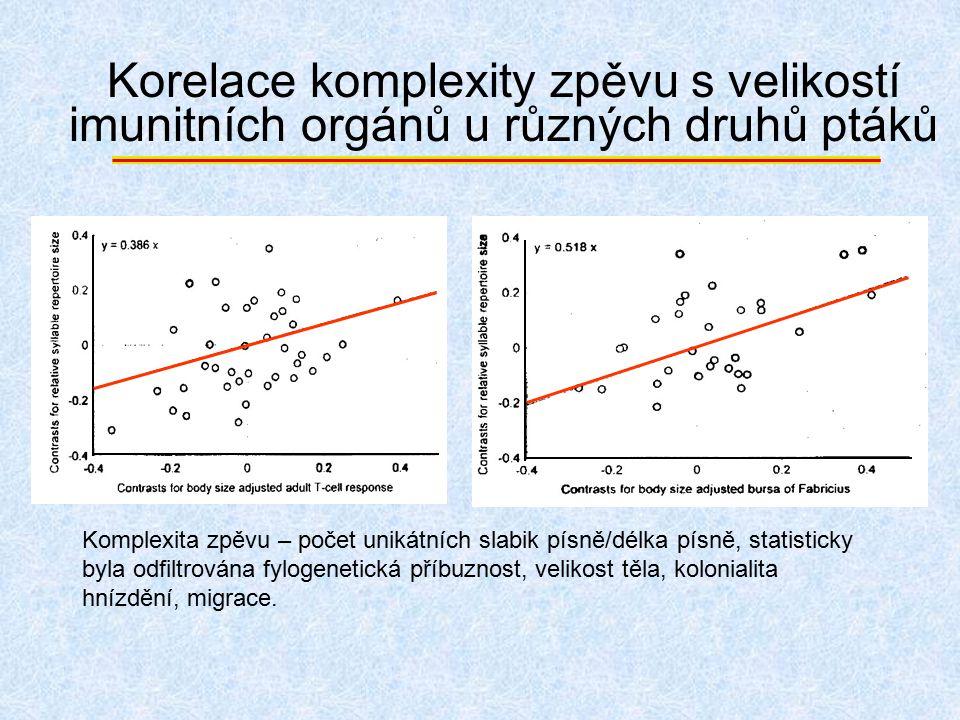Korelace komplexity zpěvu s velikostí imunitních orgánů u různých druhů ptáků