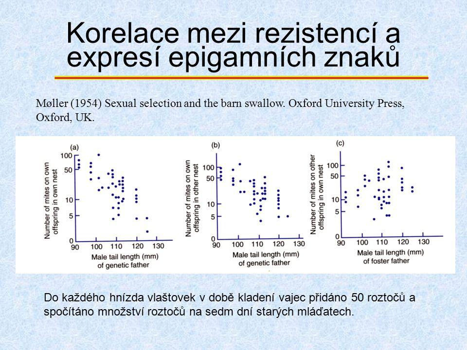 Korelace mezi rezistencí a expresí epigamních znaků