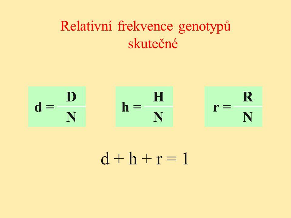 Relativní frekvence genotypů skutečné
