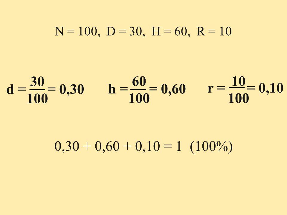 N = 100, D = 30, H = 60, R = 10 30. 100. 60. 100. 10. 100. d = = 0,30. h = = 0,60.