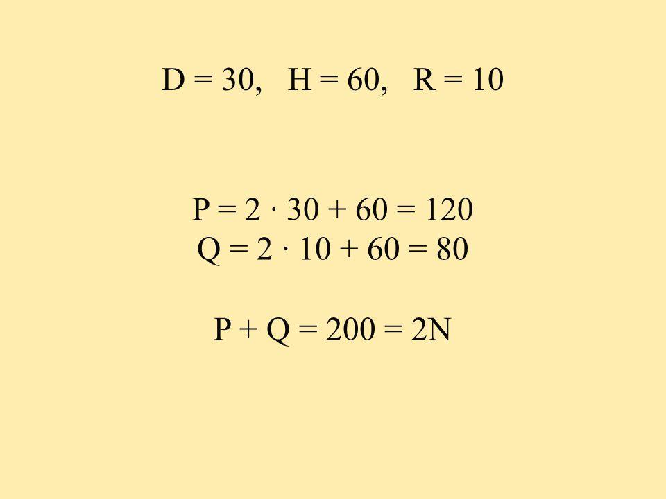 D = 30, H = 60, R = 10 P = 2 ∙ 30 + 60 = 120 Q = 2 ∙ 10 + 60 = 80 P + Q = 200 = 2N