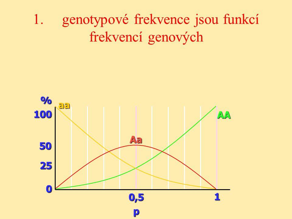 1. genotypové frekvence jsou funkcí frekvencí genových