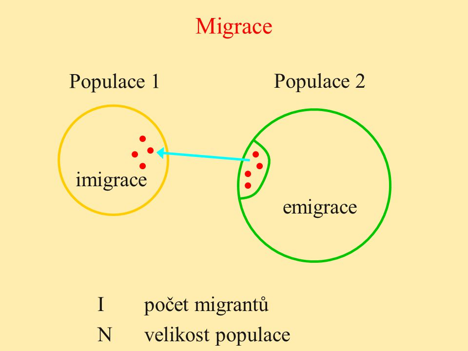 Migrace Populace 1 Populace 2 imigrace emigrace I počet migrantů