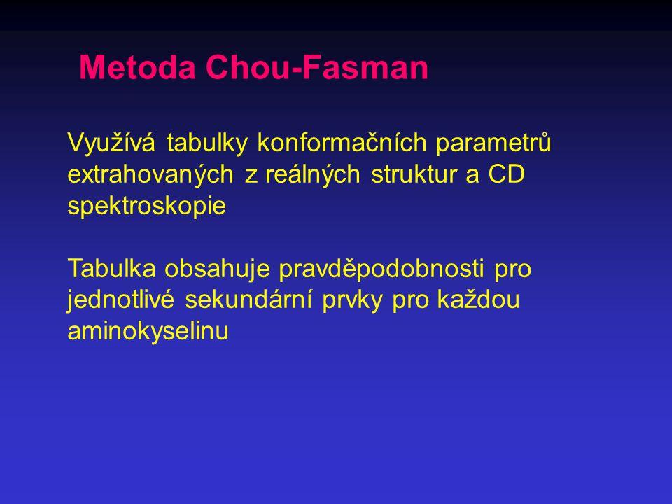 Metoda Chou-Fasman Využívá tabulky konformačních parametrů