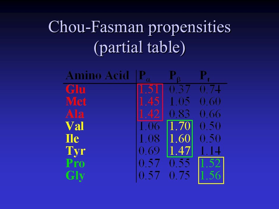 Chou-Fasman propensities (partial table)