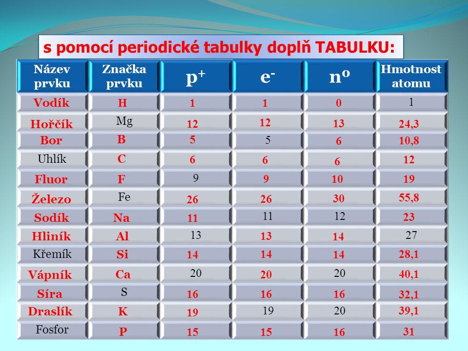 p+ e- n0 s pomocí periodické tabulky doplň TABULKU: Název prvku