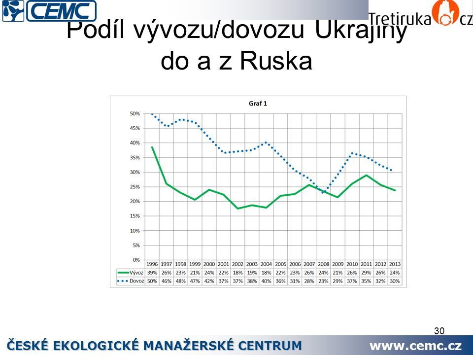 Podíl vývozu/dovozu Ukrajiny do a z Ruska