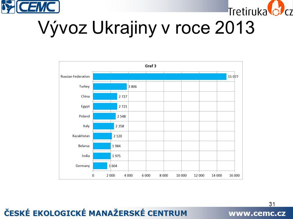 Vývoz Ukrajiny v roce 2013 ČESKÉ EKOLOGICKÉ MANAŽERSKÉ CENTRUM