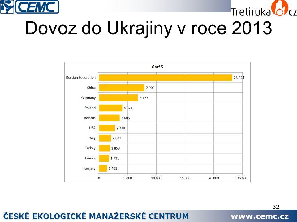 Dovoz do Ukrajiny v roce 2013