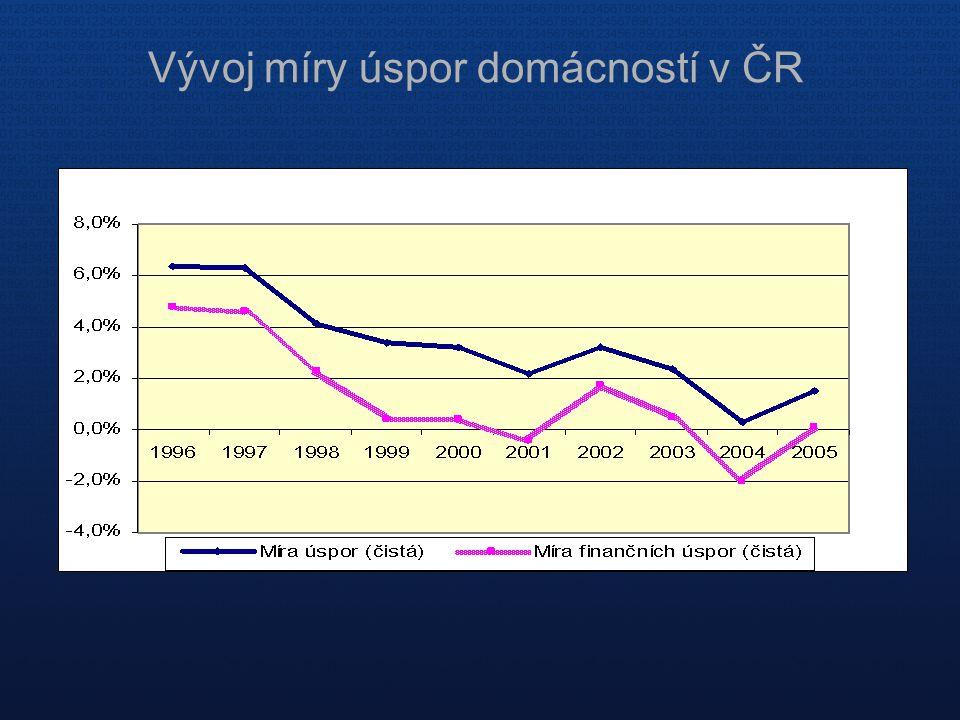 Vývoj míry úspor domácností v ČR