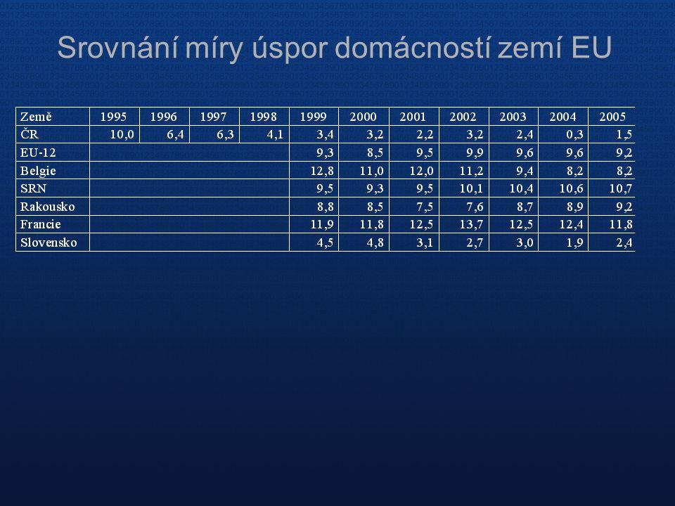 Srovnání míry úspor domácností zemí EU