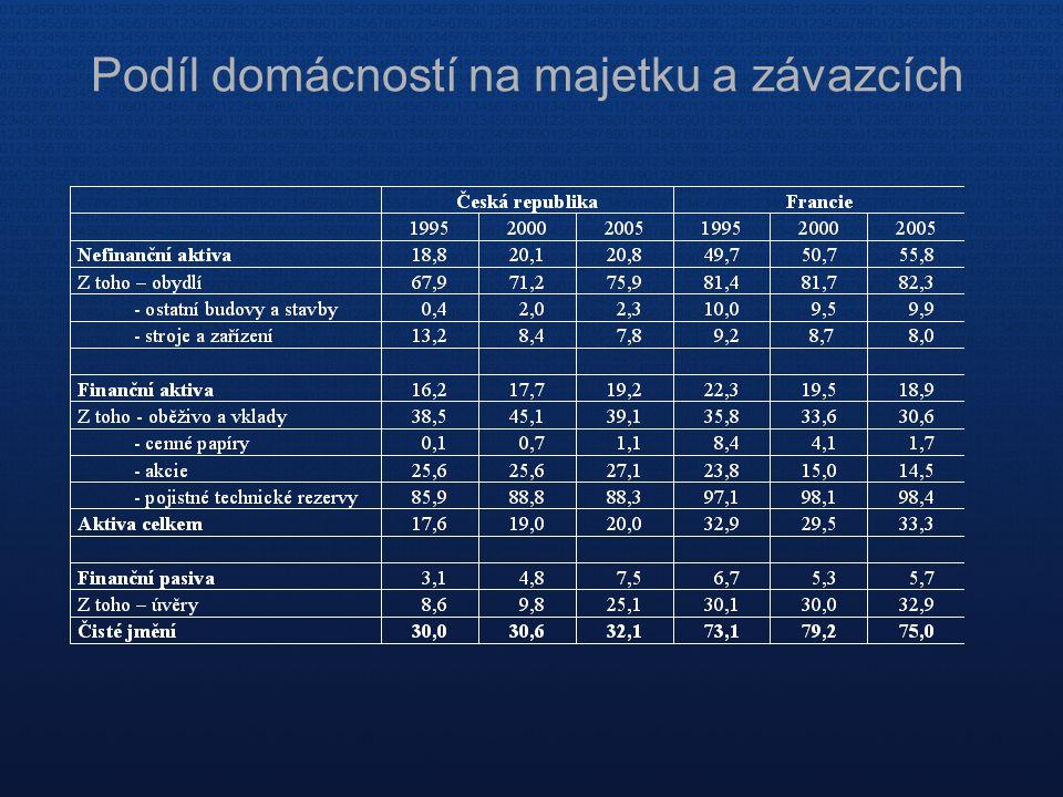 Podíl domácností na majetku a závazcích