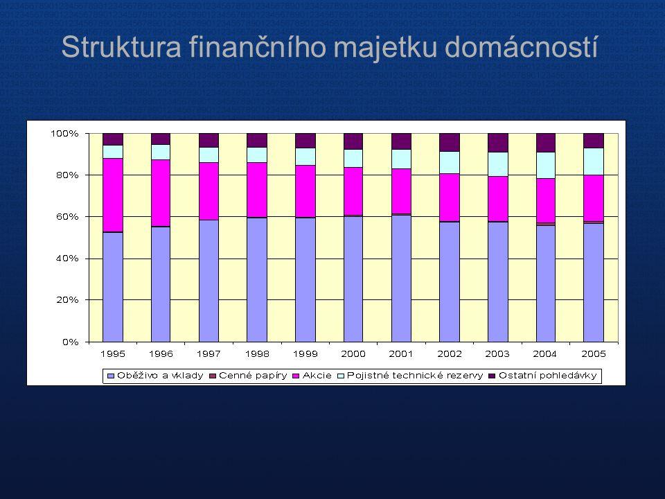 Struktura finančního majetku domácností