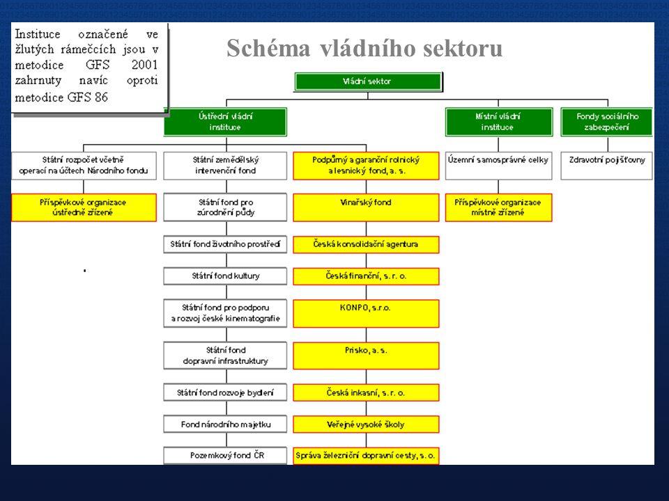 Schéma vládního sektoru