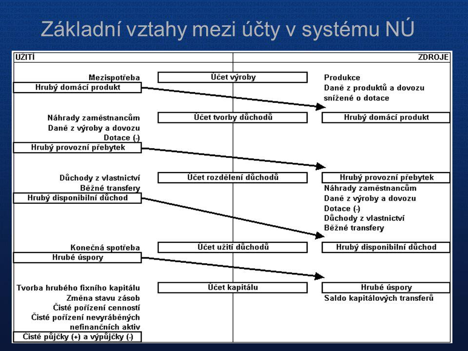 Základní vztahy mezi účty v systému NÚ