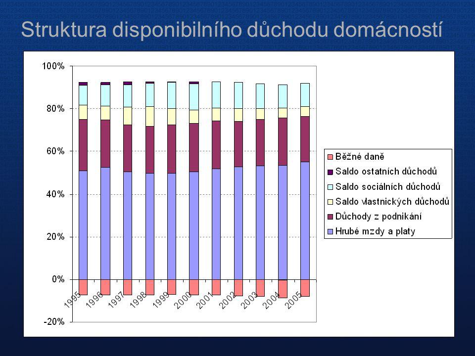 Struktura disponibilního důchodu domácností