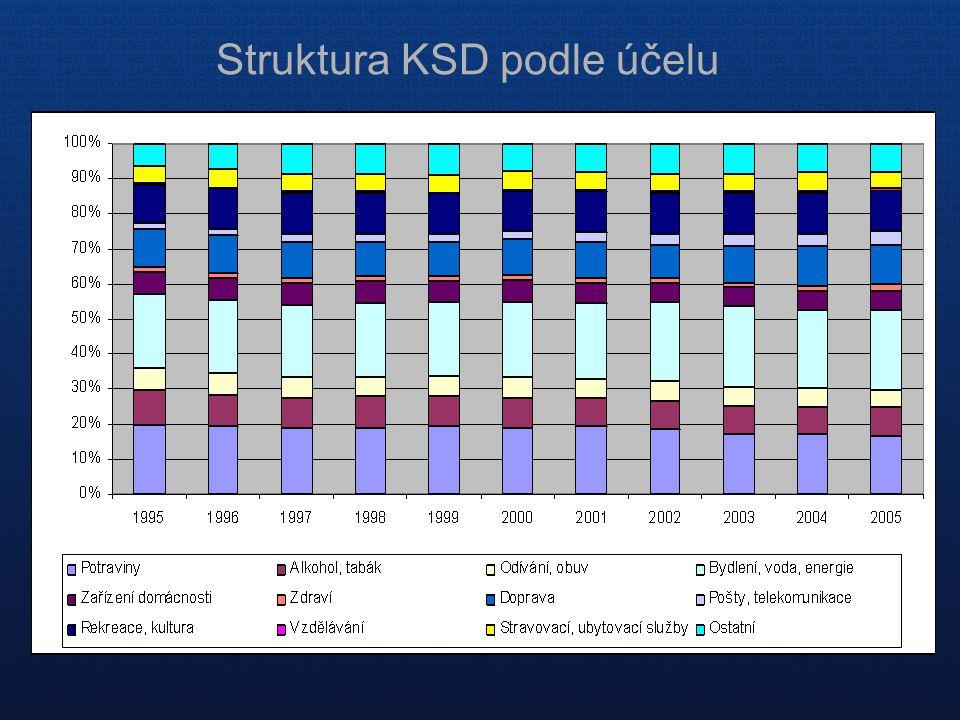 Struktura KSD podle účelu