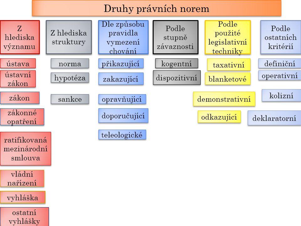 Druhy právních norem Z hlediska významu Z hlediska struktury