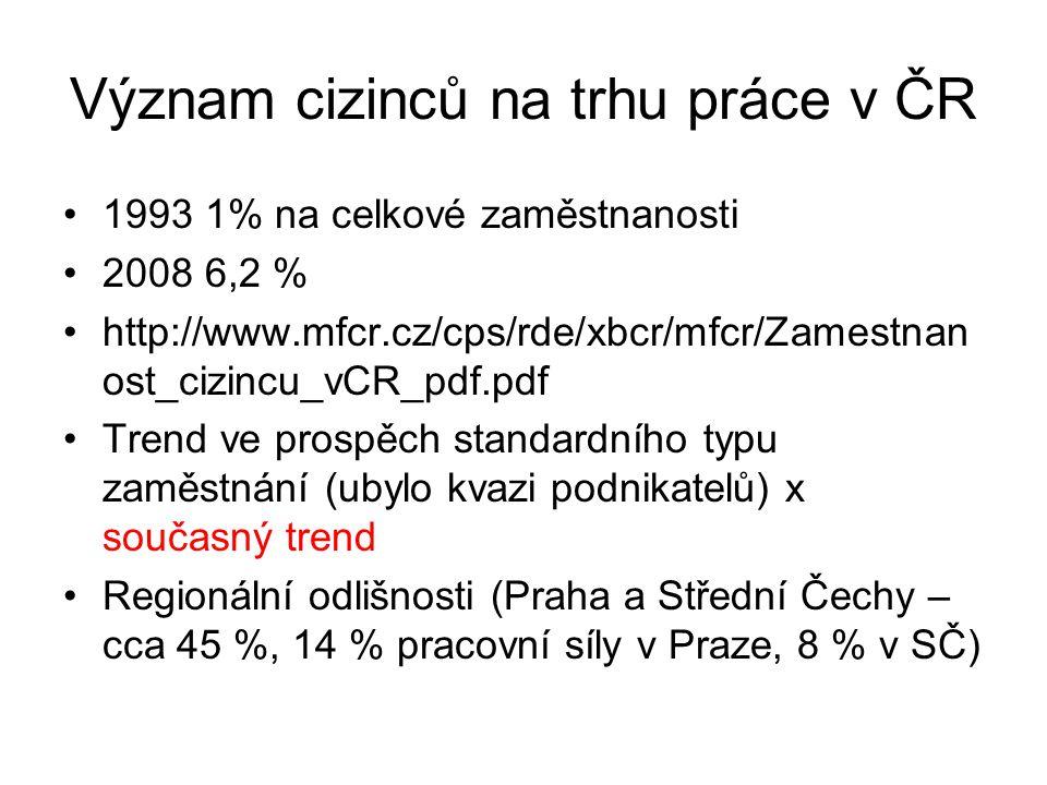 Význam cizinců na trhu práce v ČR
