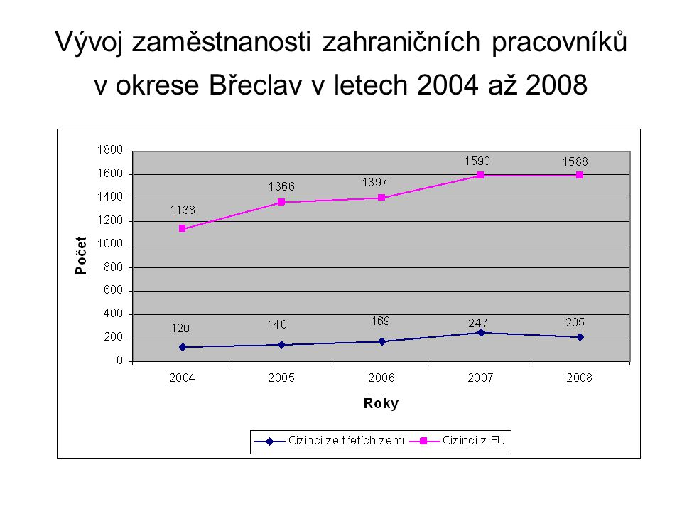 Vývoj zaměstnanosti zahraničních pracovníků v okrese Břeclav v letech 2004 až 2008